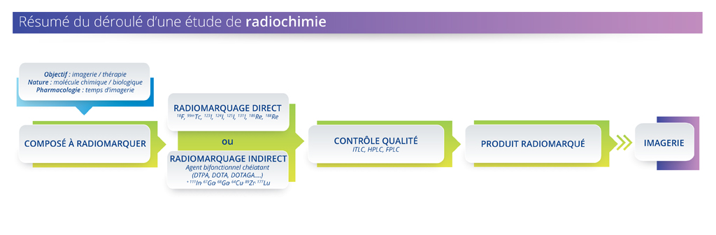 plateformes-schema-radiochimie-01