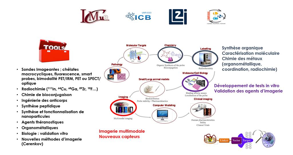 illu-projet-3mim